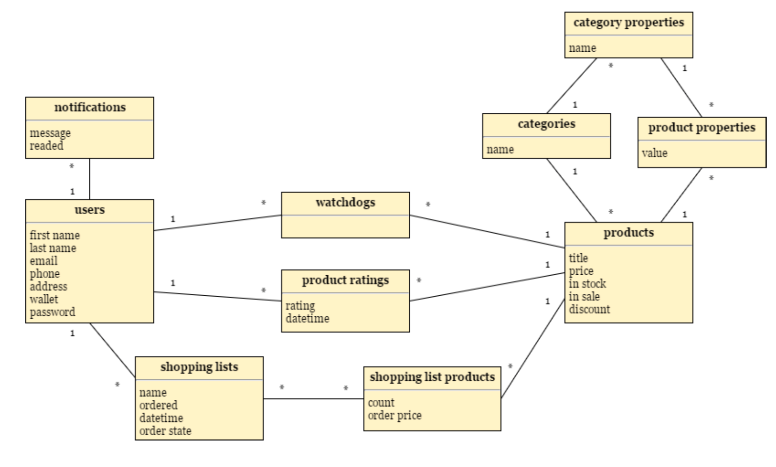Solved convert the following into an e r diagram with de category properties name notifications categories product properties messa name value watchdogs sers products first name last ccuart Choice Image
