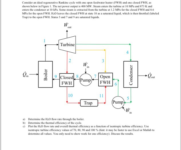 Solved Consider An Ideal Regenerative Rankine Cycle With