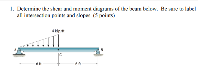 Solved: Determine The Shear And Moment Diagrams Of The Bea ...