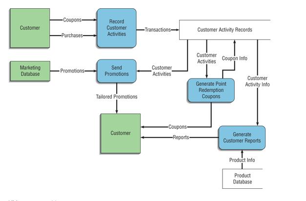 Complete The Data Flow Diagram Dfd Level 1 Data Chegg Com