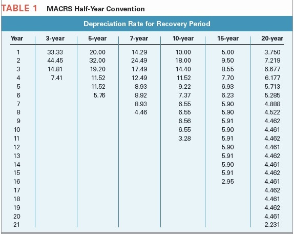 table 1 macrs half