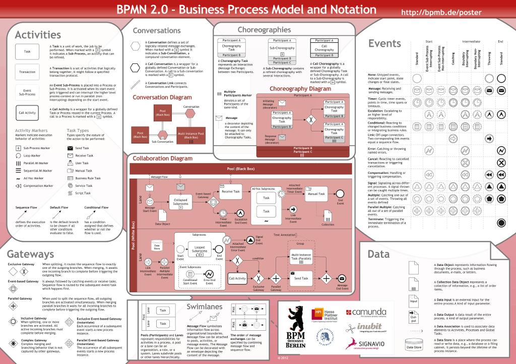 Business Process Management Draw An Activity Proce