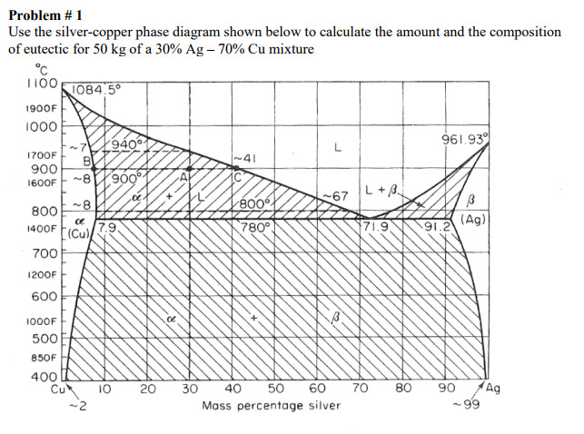 Silver Copper Phase Diagram Trusted Wiring Diagrams