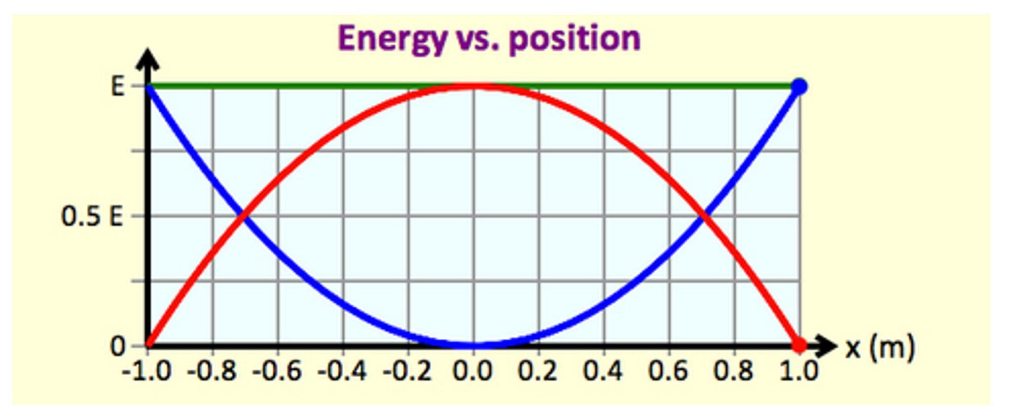 Kinetic Vs Potential Energy Ace Energy