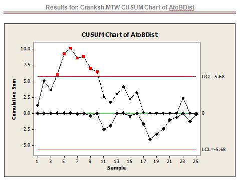Solved: CUMSUM Chart Interpretation: Answer The Following