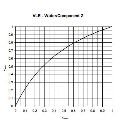 A Mixture Of 45 Mol% Water And Component \
