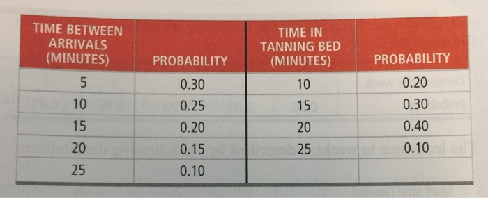 TIME BETWEEN ARRIVALS (MINUTES) 10 15 20 25 PROBABILITY 0.30 0.25 0.20 0.15  0.10. Connecticut Tanning has two tanning beds.