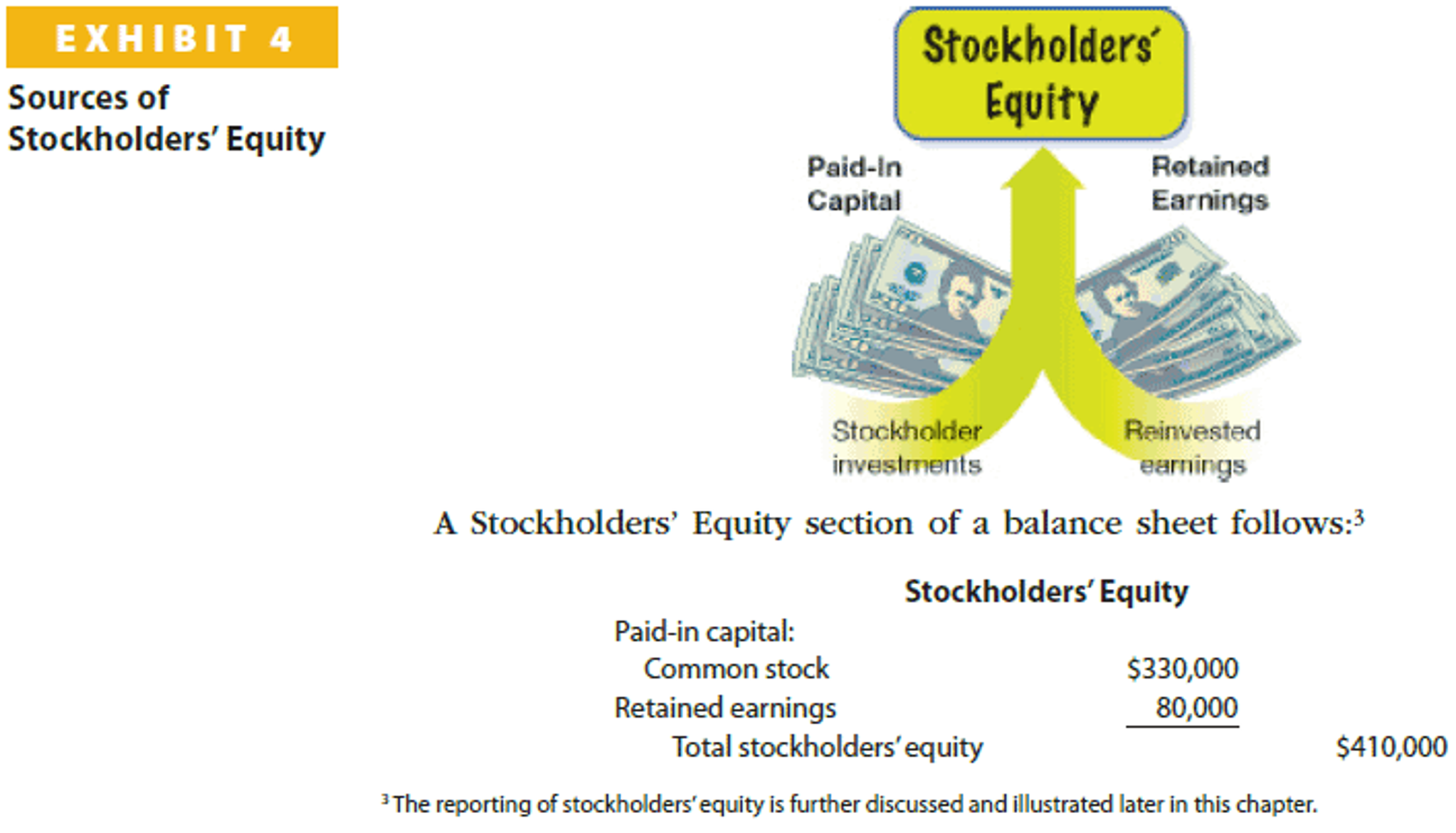 stockholders equity Shareholders' equity represents the interest of a company's shareholders in the  net assets of the company it equals the excess of a company's total assets over.