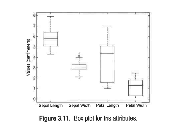 Solved describe how a box plot can give information about 5 sepal length sepal width petal length petal width figure 311 box plot for lris ccuart Image collections