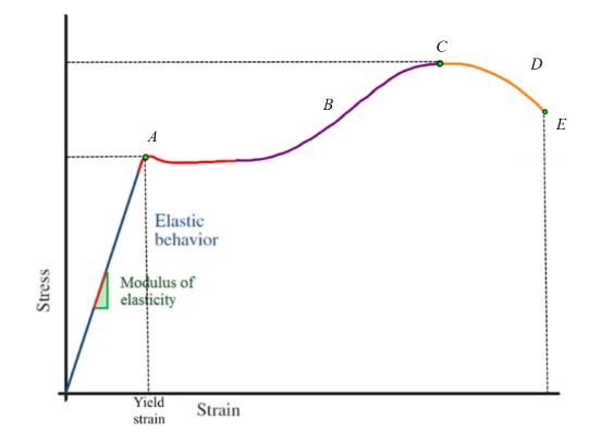 Astonishing Solved Consider The Stress Strain Curve For A Ductile Mat Wiring Cloud Brecesaoduqqnet
