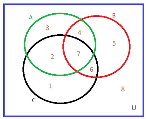 Solved Suppose That The Venn Diagram Below Is Divided Int