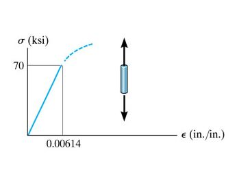 tension diagramme solved the elastic portion of the tension stress strain d  tension stress strain