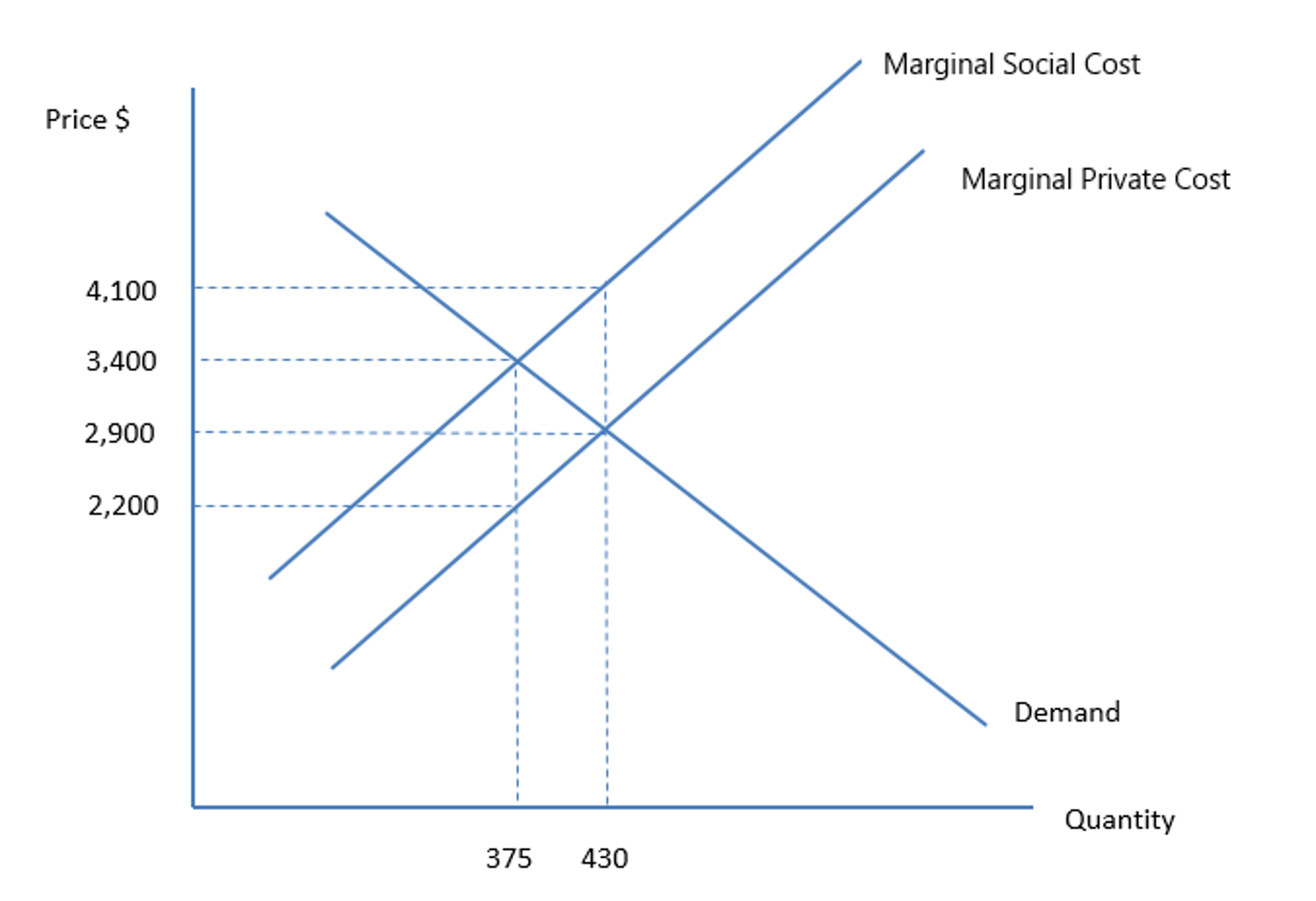private cost and social cost