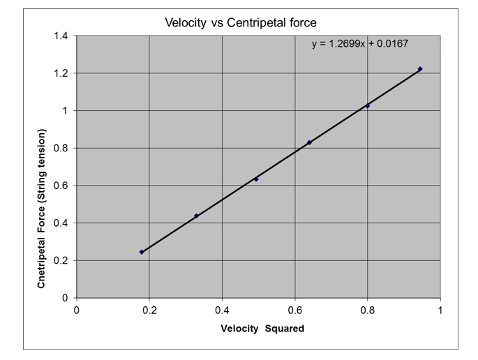 solved centripetal force vs the tangential speed conclude