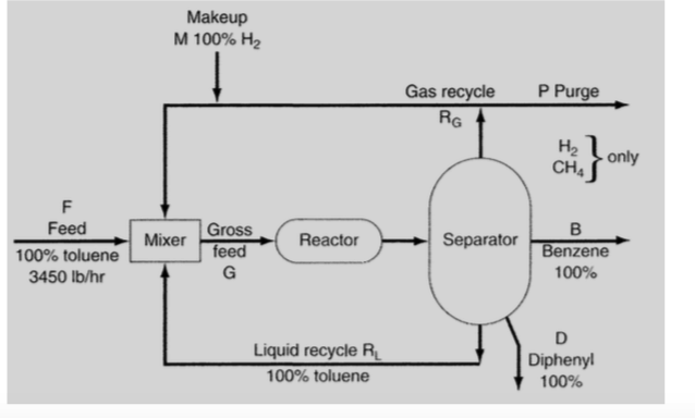 toluene hydroealkylation process essay The final supply of benzene comes from the hydrodealkylation of toluene using  either catalytic or thermal processes hda plants are usually.