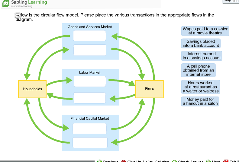 Solved Below Is The Circular Flow Model Please Place The