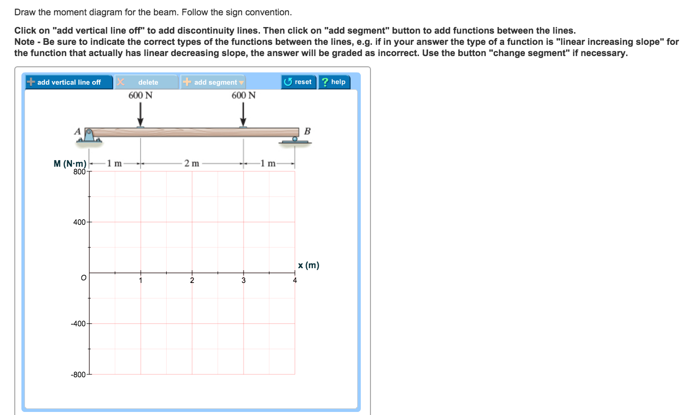 solved  part a draw the shear diagram for the beam  follow