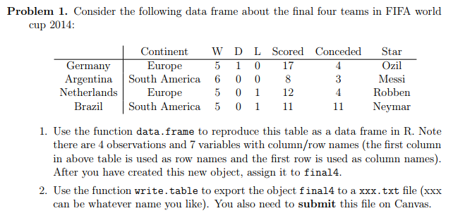 Solved: Consider The Following Data Frame About The Final ...