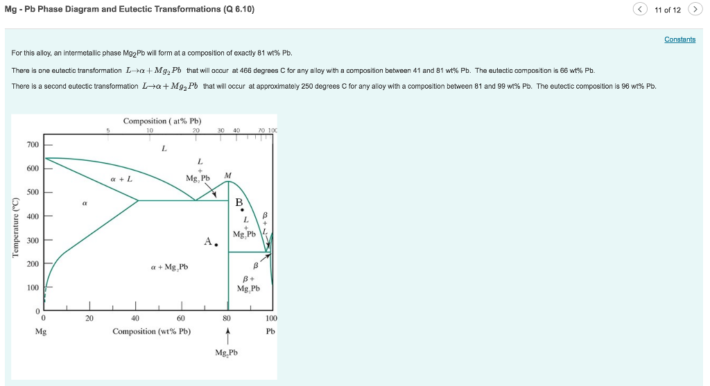 Solved Mg Pb Phase Diagram And Eutectic Transformations