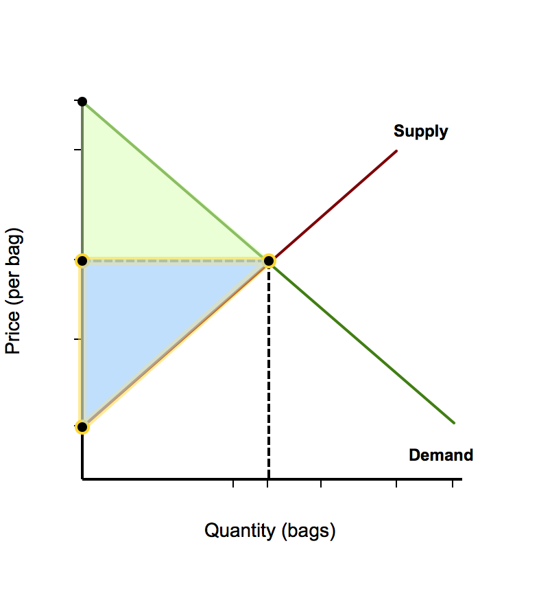 r14 demand and supply analysis consumer The law of supply supply is the quantity of a good or service that a producer is willing and able to supply onto the market at a given price in a given time period the basic law of supply is that as the market price of a commodity rises, so producers expand their supply onto the market a supply curve shows a relationship between price and.