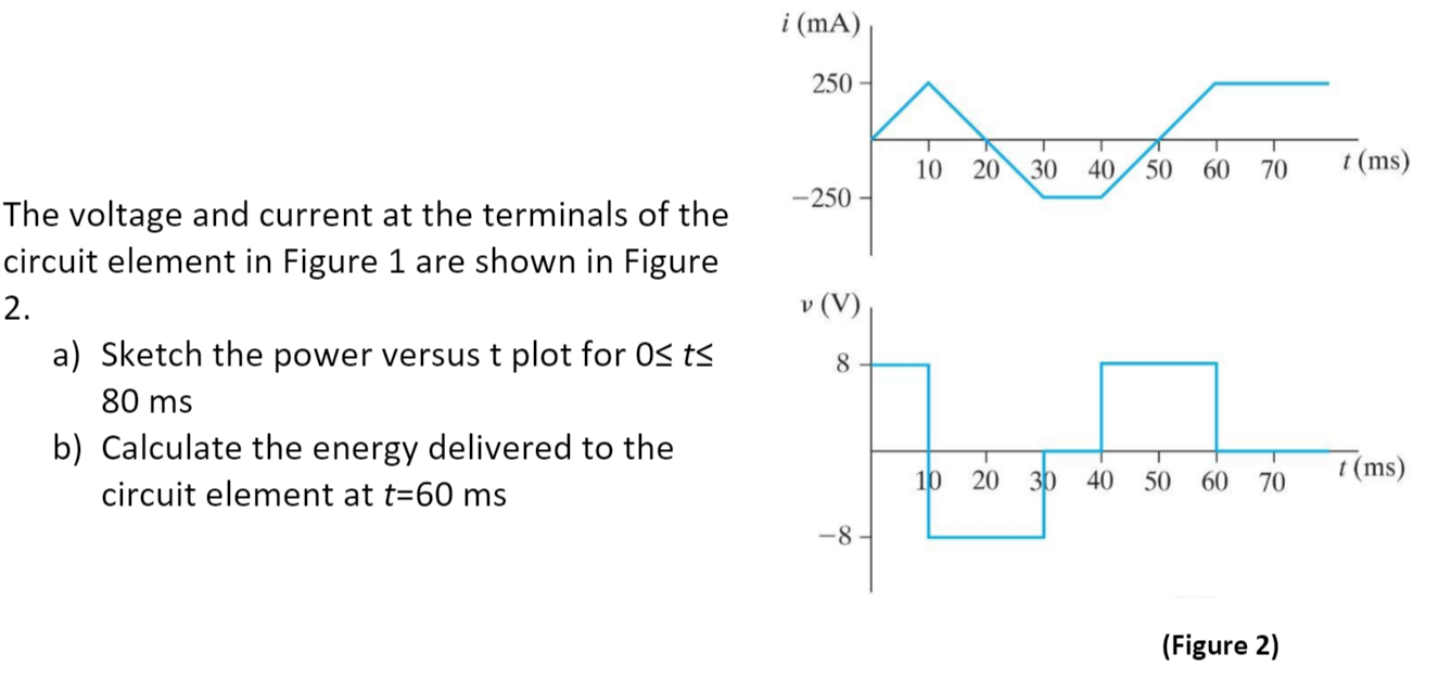 Solved The Voltage And Current At Terminals Of Ci Picture Three Basics Electric Circuits Question Circuit Element In Figure 1 Are Shown 2