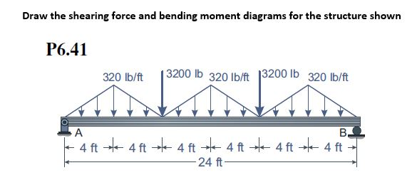 Solved  Draw The Shearing Force And Bending Moment Diagram