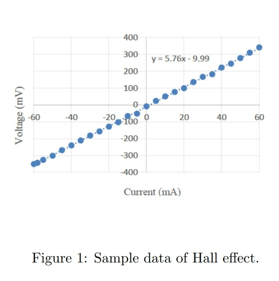 Solved Hall Effect And Electrical Conductivity A In Y Diagram 400 300 200 100 576x 999 40 20 60