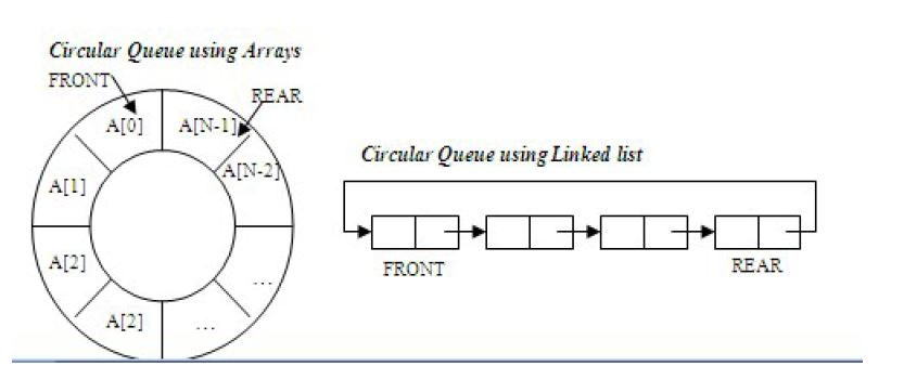 Solved advanced c circular queue a queue can be implem circular queue using arrays front ad01 ain 11 ain ccuart Images
