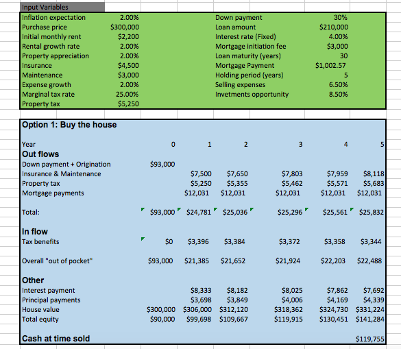 solved consider the buy vs rent excel spreadsheet prov