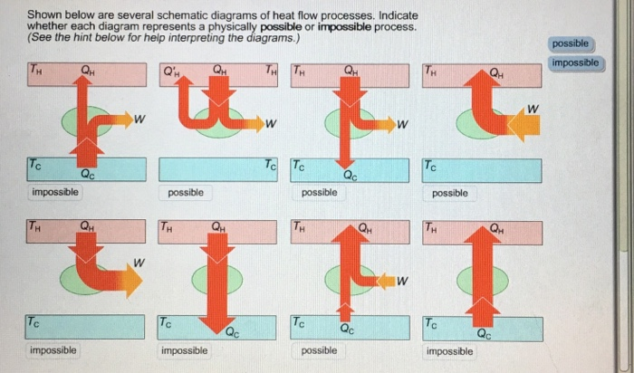 Solved: Shown Below Are Several Schematic Diagrams Of Heat ...
