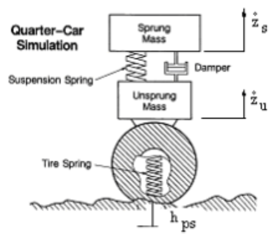 the mass of the car is defined as sprung mass and