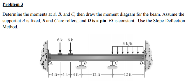 Solved  Determine The Moments At A  B  And C  Then Draw Th