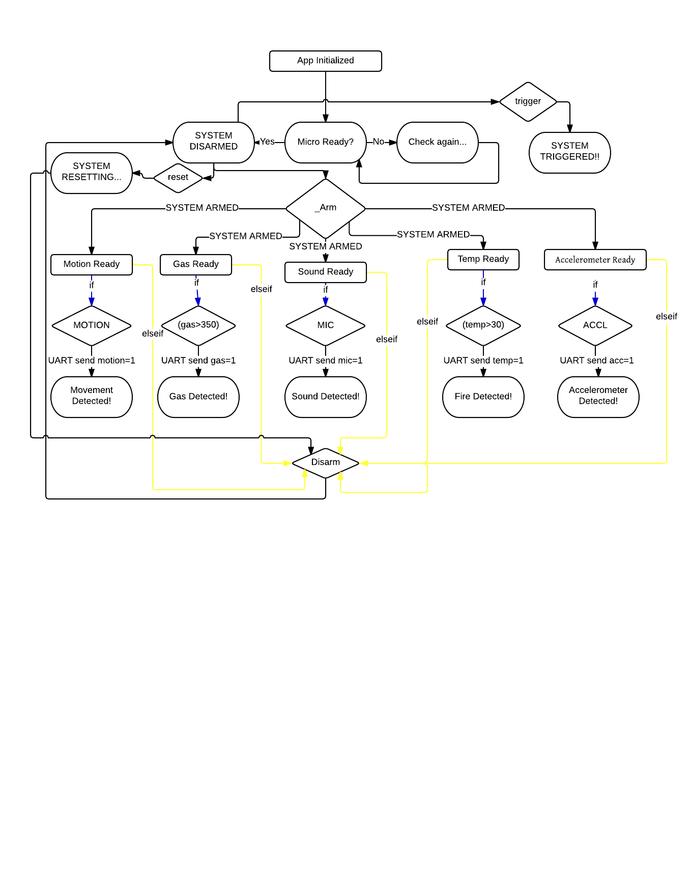 Solved Digital Logic Diagram Chart For The Following Flow Images