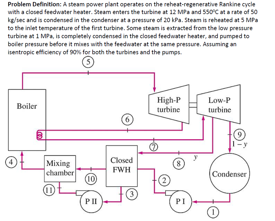 Solved: Problem Definition: A Steam Power Plant Operates O ...