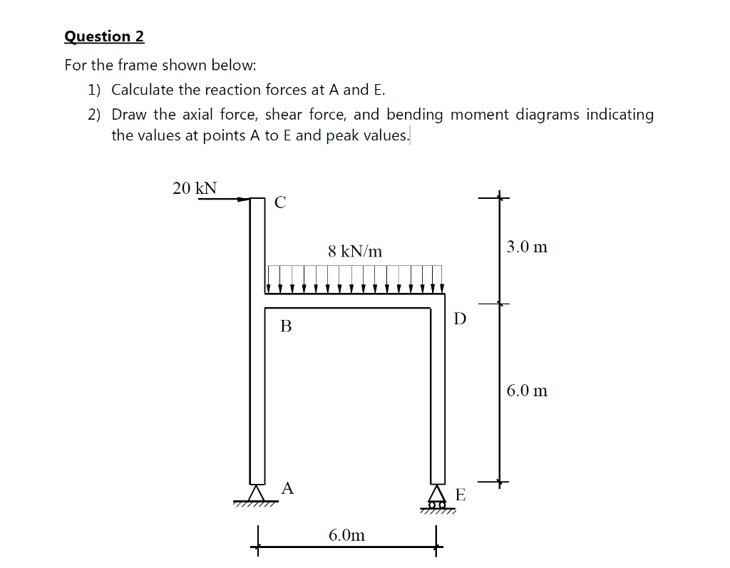Solved My Main Issue Is Figuring Out The Afd Sfd Bmd Of Diagram Question2 For Frame Shown Below 1 Calculate Reaction Forces At A And