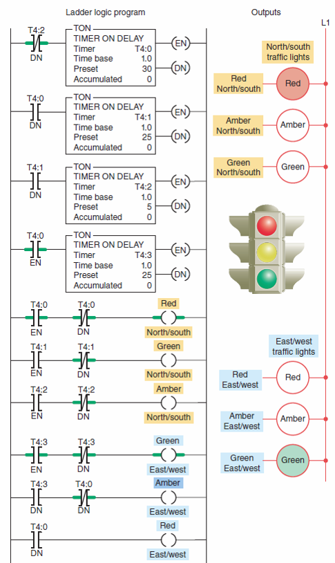 [CSDW_4250]   Solved: Can Youi Help Me Solve These PLC Questions For The... | Chegg.com | Ladder Logic Diagram Traffic Light |  | Chegg