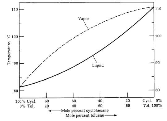 Solved Using The Phase Diagram Below Of Simple Distillati