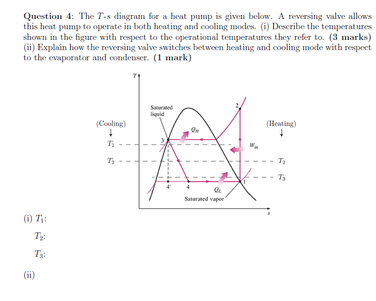 Solved The T S Diagram For A Heat Pump Is Given Below A