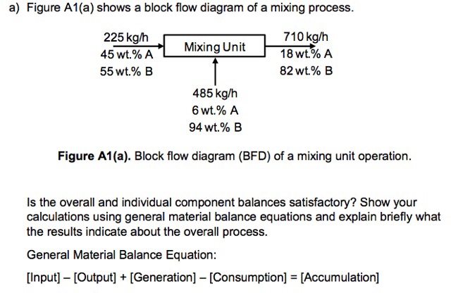 Solved Figure A1a Shows A Block Flow Diagram Of A Mixin