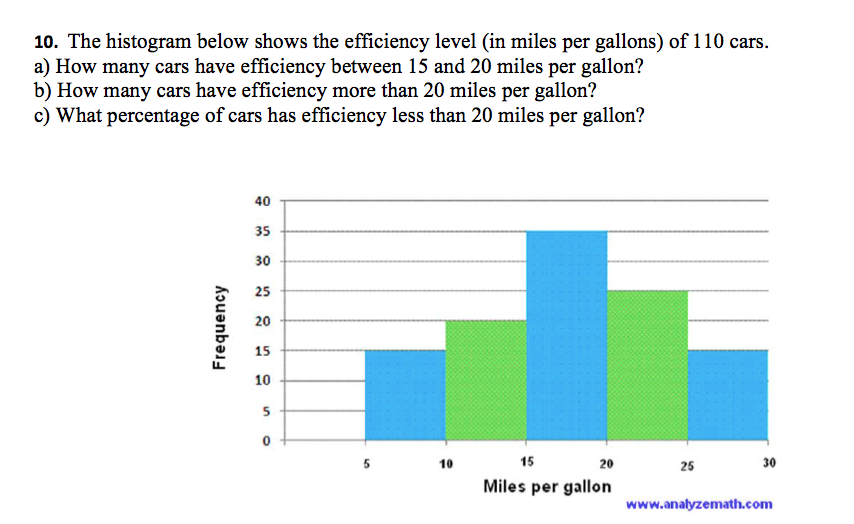 see more Show transcribed image text The histogram below shows the  efficiency level in miles per gallons) of 110 cars How many cars have  efficiency between ...