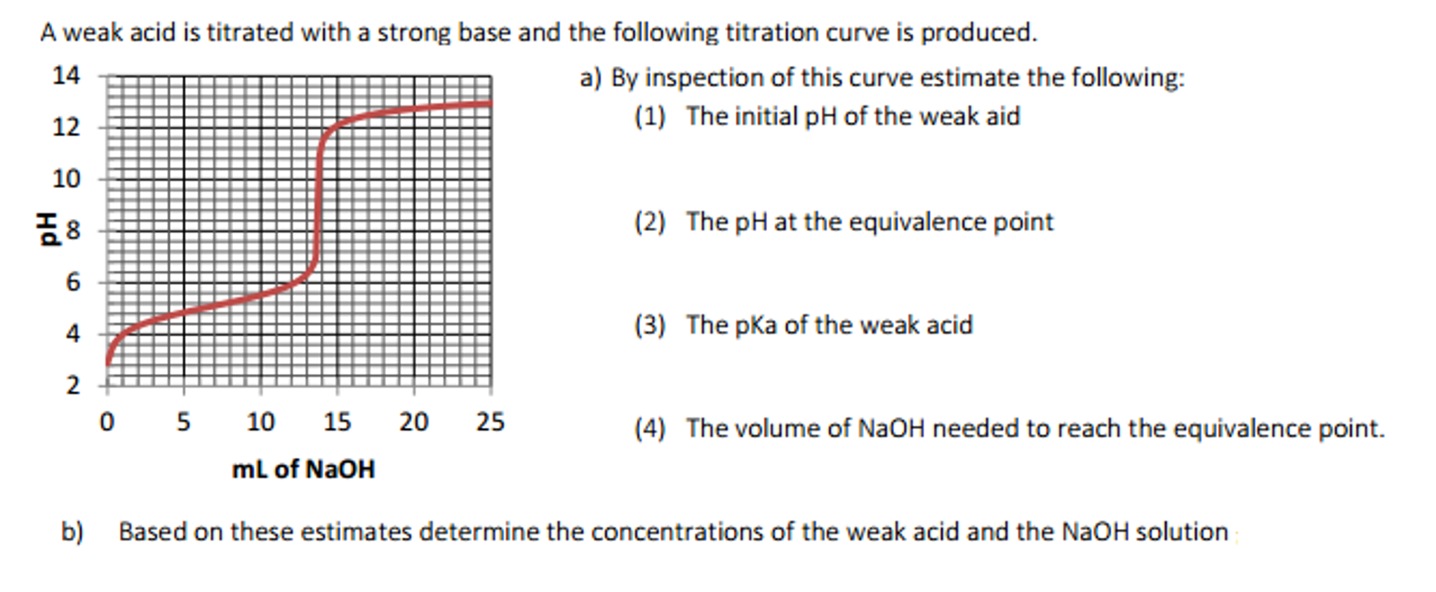 A Weak Acid Is Titrated With A Strong Base And The