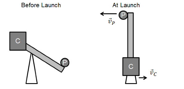 Solved A Trebuchet Was A Siege Engine That Used A Falling