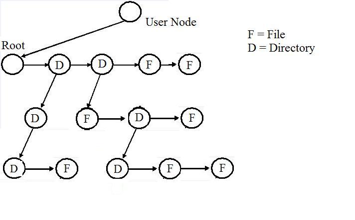 User Node F File D = Directory Root D @
