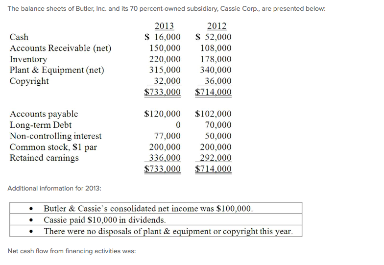 butler lumber balance sheet This essay butler lumber company in order to know which solution is better we are going to create a pro-forma balance sheet and first mr butler needs to.