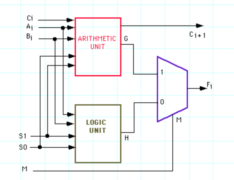 arithmetic logic unit diagram free download wiring diagrams on Binary Number System 1 bit alu circuit diagram for i'm trying to design the arithmetic logic unit's a chegg com instruction set diagram ci bi ci 1 by arithmetic g unit logic unit s0