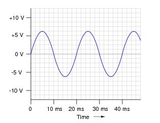 Solved: The Equation For The Voltage Of An AC Sine Wave Is