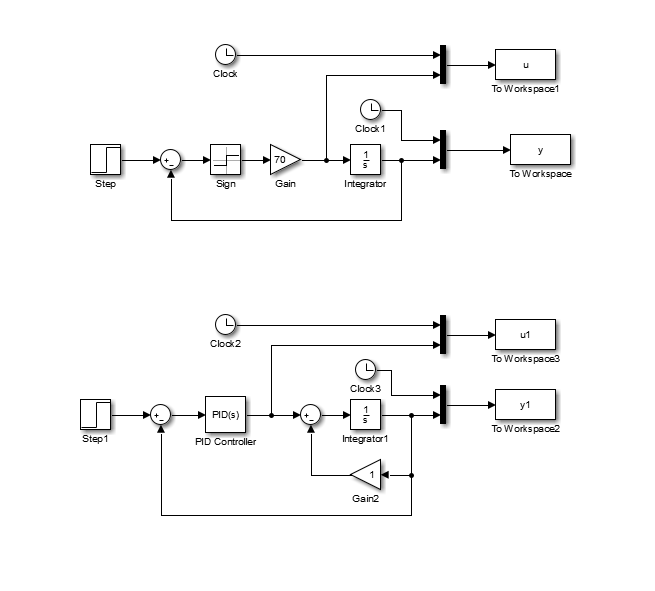 Use the provided simulink block diagrams to evalua chegg step step1 clock sign clock 2 pid controller 70 cl ccuart Image collections