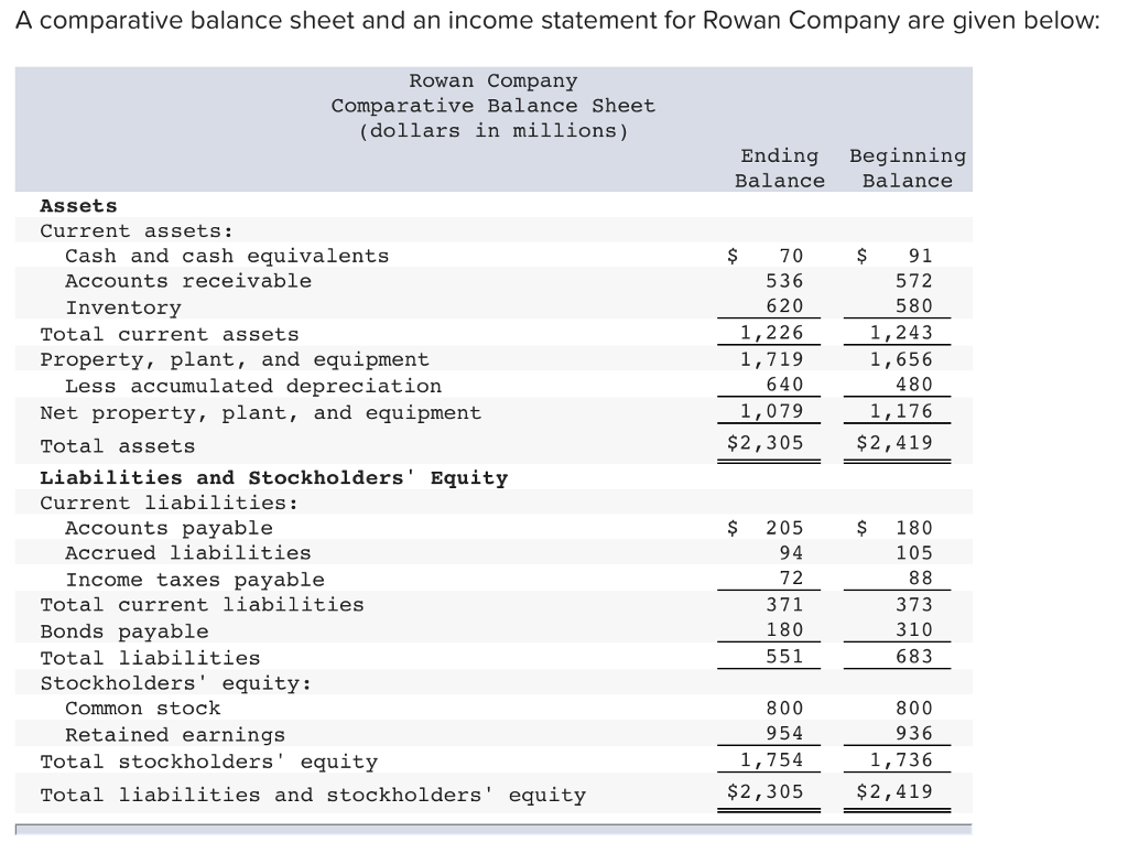 solved a comparative balance sheet and an income statemen