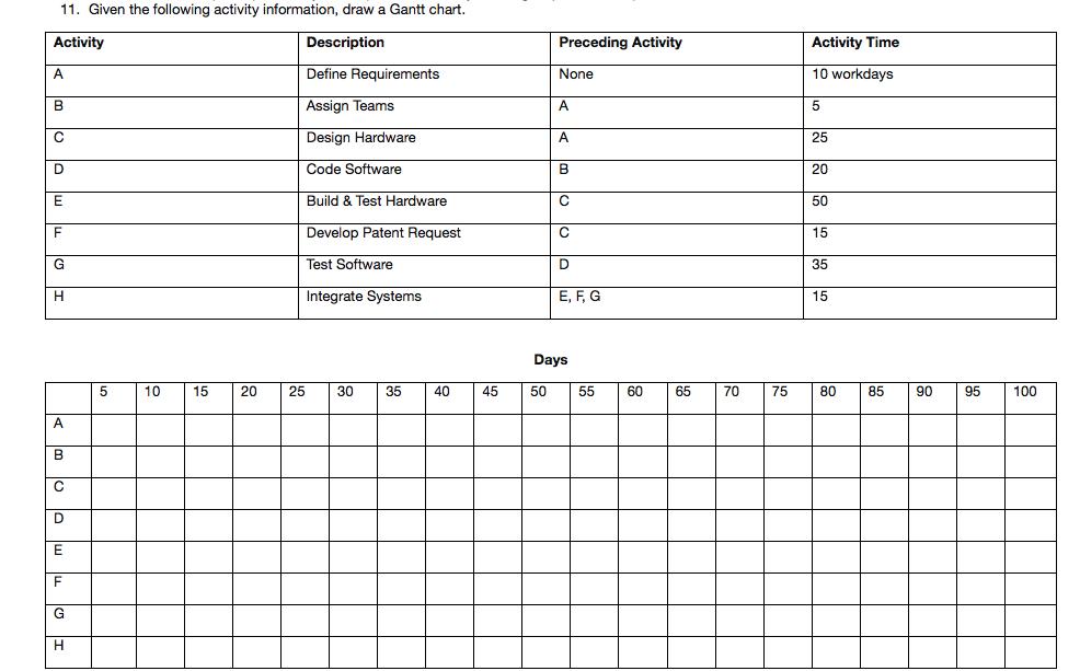 define gantt chart