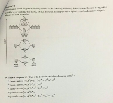 Solved The Molecular Orbital Diagram Below May Be Used Th